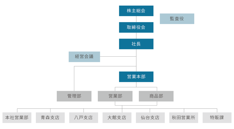 藤村機器株式会社 組織図